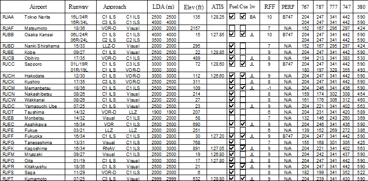 extract from airfield charts data table